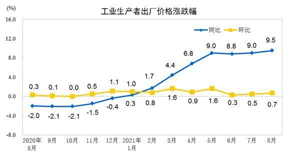 중국의 생산자 물가 상승률 추이. /자료-중국통계국
