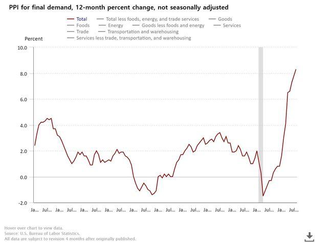 미국 생산자 물가 상승률 추이. /자료=미 노동부